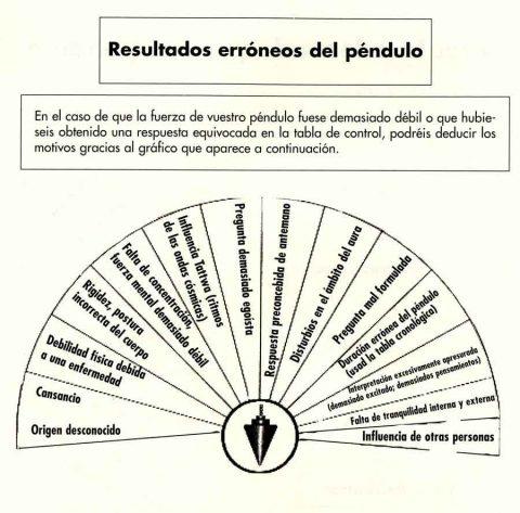 30. Foto ejemplo de tabla de radiestesia