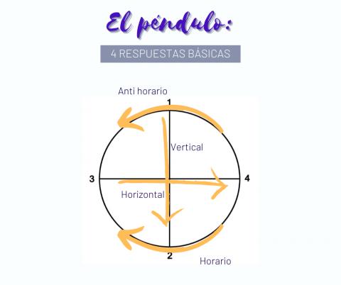 El péndulo y sus 4 movimientos base