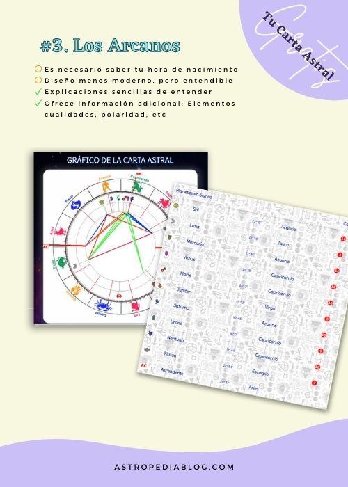 cómo calcular tu carta astral gratis Los Arcanos